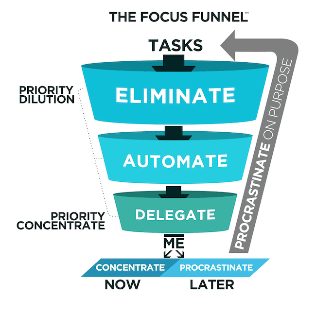 Focus Funnel Procrastinate on Purpose