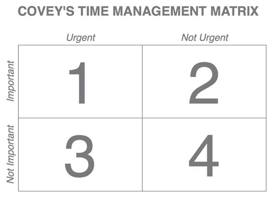 Stephen Covey's 'Time-Management Matrix'